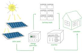 what are the benefits of solar panels fivecoat roofing