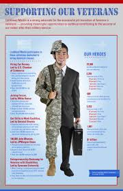 Military To Civilian Resume Builder Veteran Transition Into Civilian Life We Sot And Veteran Owned
