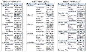 pivot tables for dummies how to change the pivot table layout in your excel reports dummies