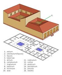 basic plan floor for roman houses the ancient roman domus villa