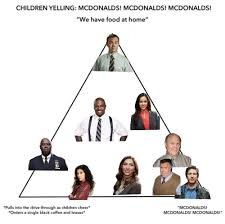 Meme Mcdonalds - the mcdonald s alignment chart meme perfectly describes every