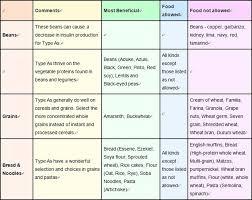 blood type diet chart good diabetic diet meal plan chart 898 x