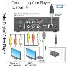 roku player setup netflix streaming movies