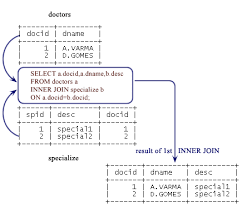 sql query join tutorial mysql inner join w3resource