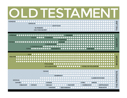 old testament scripture reading charts the mormon home