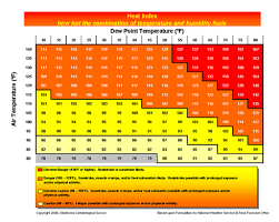 Comfort Chart Heat Storm 100 Degrees Tomorrow Why Dew Point Matters Updraft