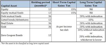 capital gains tax table 2017 capital gains tax simplified part ii long term capital gains tax