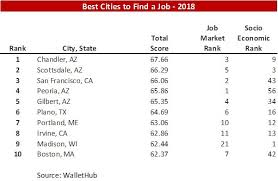 under the table jobs in boston another top 10 list best cities to find a job in 2018 stewart
