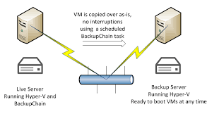 how to restore hyper v vms without delays