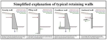 Different Types Of House Foundations Retaining Wall Wikipedia
