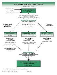 living trust full color flow charts ultimate estate planner
