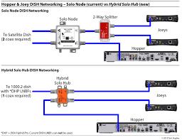 dish network wiring diagram dual tuners wiring diagram simonand