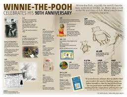 must know winnie the pooh facts for 90th anniversary