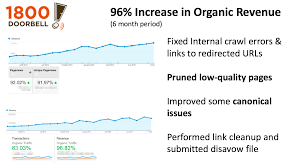the most effective way to improve sitewide quality and rankings