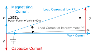 power factor for lighting load what is power factor power factor correction celec