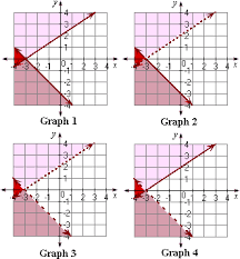 solving linear systems by graphing worksheet problems u0026 solutions