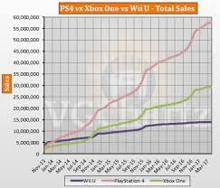pubg sales ps4 vs xbox one vs wii u global lifetime sales april 2017 update