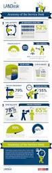 Service Desk Courses Anatomy Of The Service Desk Infographic Marketing A Rama