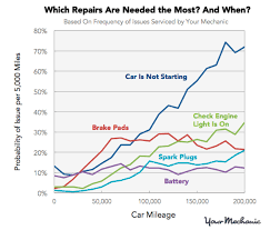 average maintenance cost for mercedes how much do car maintenance costs increase with mileage