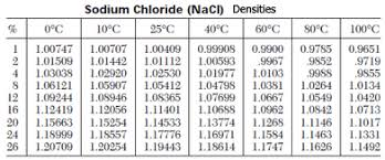 density of table salt solubility of salt at various temperatures