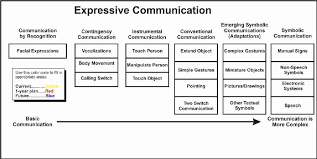 How To Interact With Blind People Expressive Communication How Children Send Their Messages To You