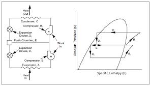 centrifugal chiller fundamentals energy models com