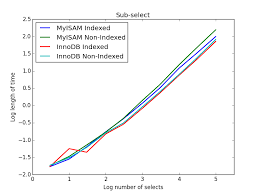 Change Table From Myisam To Innodb Mysql Myisam Versus Innodb Stack Overflow