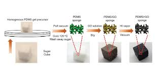 Where To Find Sugar Cubes Stretchable Sodium Ion Battery Electrodes Made Using Sugar Cubes