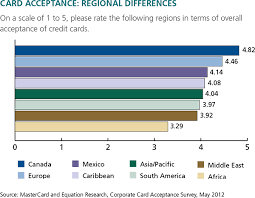 getting your credit card accepted or not around the world