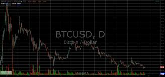 quote btcusd btcusd stock wikipedia bitcoin mining hardware