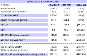 Asset Management Spreadsheet Nh Hoteles Impairs Its Balance Sheet And Announces Two Strategic