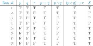 Pq Truth Table Notes Discrete Mathematics Notes Md At Master Trezona Lecomte