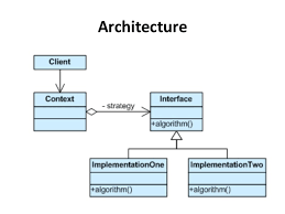 software design pattern strategy design pattern in software engineering