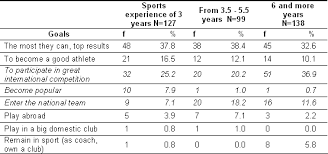 Runescape Experience Table Serbian Journal Of Sports Sciences Specificities Of Motivation