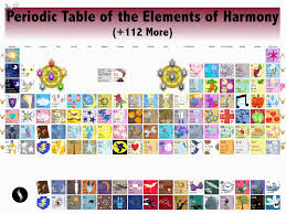 The Periodic Table Of Elements Parodic Table Of The Elements Tv Tropes