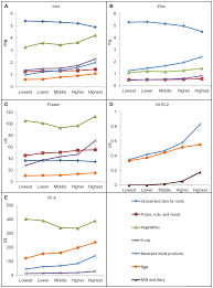 micronutrient intakes among women of reproductive age in vietnam