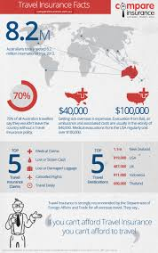travellers insurance images Travel insurance facts infographic au png