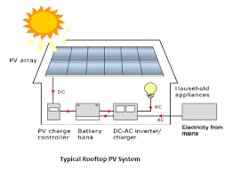 how to design a rooftop solar pv plant for my house quora