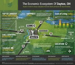 Map Of Dayton Ohio Economic Ecosystem Of Dayton Oh Cope Law Offices Llc