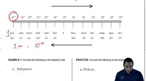 chart si prefix multipliers chart