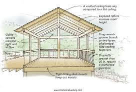 Covered Porch Plans Screened Patio Plans Exquisite 18 Screened Porch Plans Designs