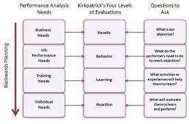 analysis in instructional design