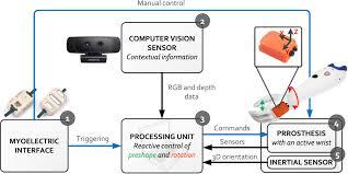 sensor fusion and computer vision for context aware control of a
