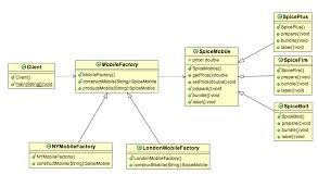 factory design pattern factory method design pattern in java exle stacktips