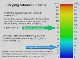 Vitamin D And Tanning Beds Vitamin D Deficiency And Sunlight Deprivation