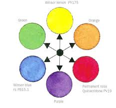 what colors make purple paint what colors make yellow paint how to make yellow paint color add