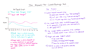 target black friday hack the keyword year content rankings hack whiteboard friday moz
