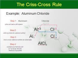 ionic compounds u2013 chemistry lesson