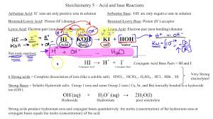 ap chemistry side 1 stoichiometry 5 worksheet review youtube
