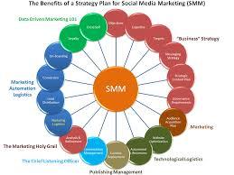 Plan Social Media Strategy Plan For Social Media Marketing Social Media